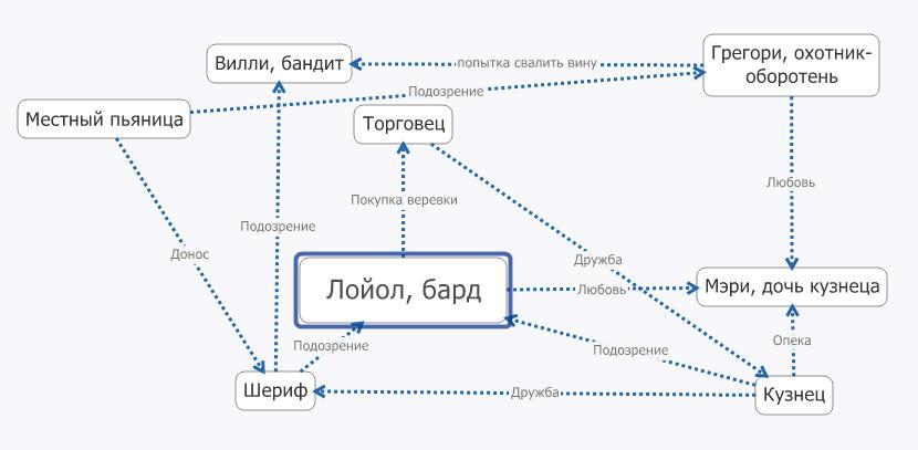 Mindmap3