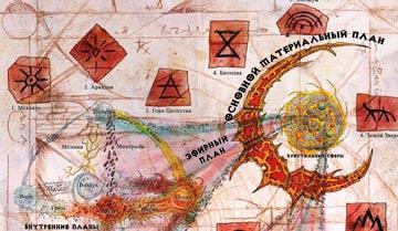 Карта Планов Внутреннего и Внешнего кольца сеттинга Planescape